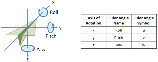 Euler Angles And Rotation Matrices Rotations In 3d